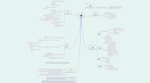 Mind Map: ID Models