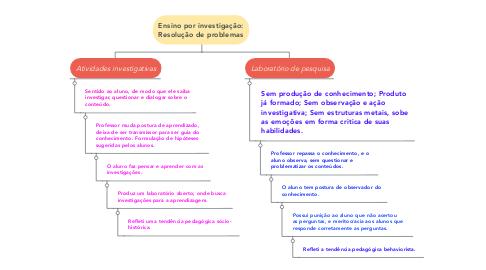 Mind Map: Ensino por investigação: Resolução de problemas
