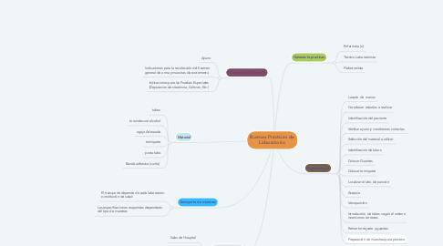 Mind Map: Buenas Prácticas de Laboratorio