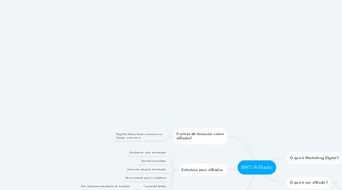 Mind Map: MKT/Afiliado