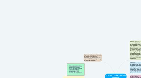 Mind Map: CONSEJO DE SALUBRIDAD GENERAL