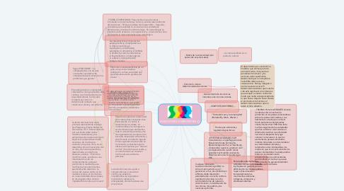 Mind Map: PARADIGMAS EMERGENTES