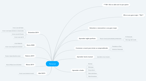 Mind Map: Personal
