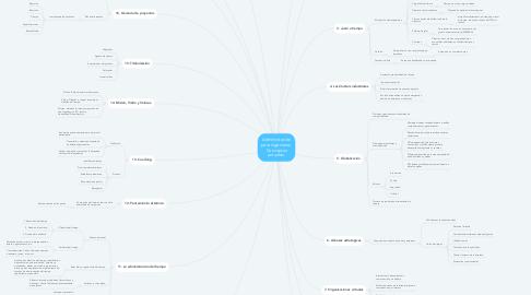 Mind Map: Administración para ingenieros. Conceptos actuales.
