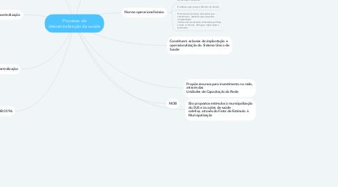 Mind Map: Processo de descentralização da saúde