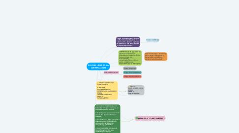 Mind Map: ROL DEL LÍDER EN LA CERTIFICACIÓN