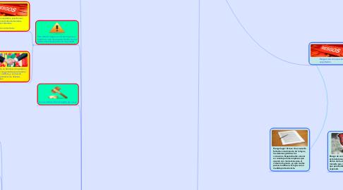 Mind Map: Riesgos en el proceso de Importacion y Exportacion