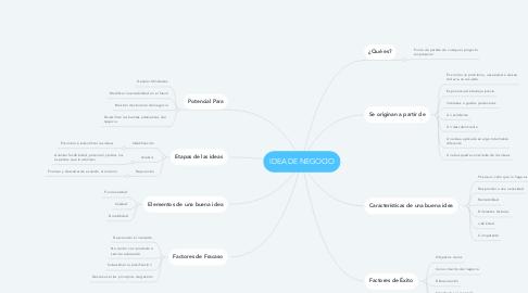 Mind Map: IDEA DE NEGOCIO