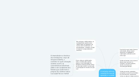 Mind Map: Correlação entre as variadas formas de agressão e a saúde mental de crianças vitimizadas