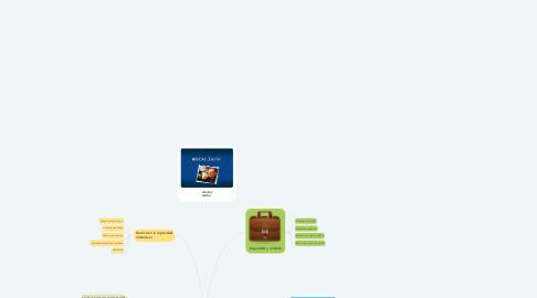 Mind Map: el management el clima organizacional