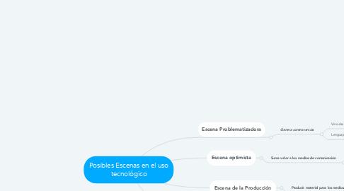 Mind Map: Posibles Escenas en el uso tecnológico