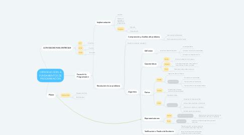Mind Map: INTRODUCCION A FUNDAMENTOS DE PROGRAMACION