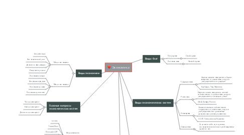 Mind Map: Экономика