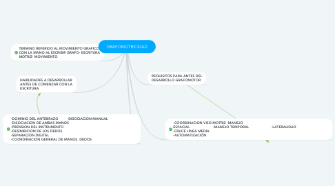 Mind Map: GRAFOMOTRICIDAD