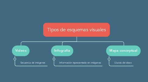 Mind Map: Tipos de esquemas visuales