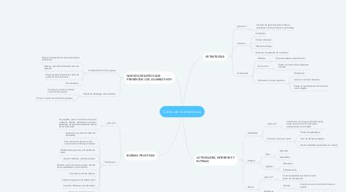 Mind Map: Cómo de la enseñanza