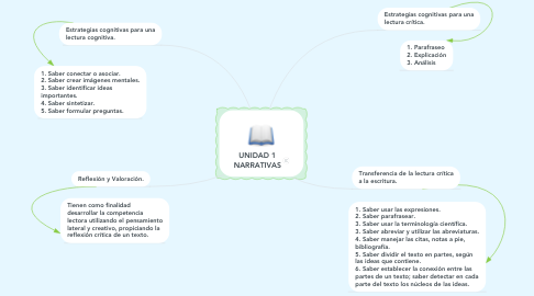 Mind Map: UNIDAD 1 NARRATIVAS