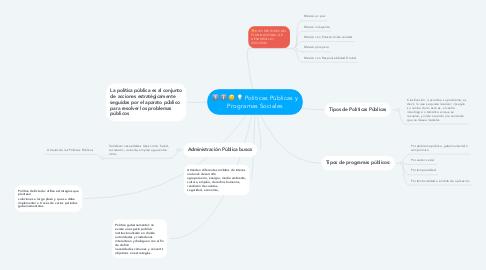 """Mind Map: Ejecución """"implementación""""."""