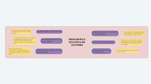 Mind Map: PROBLEMÁTICA EDUCATIVA EN COLOMBIA