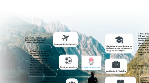Mind Map: Saúde Do Professor