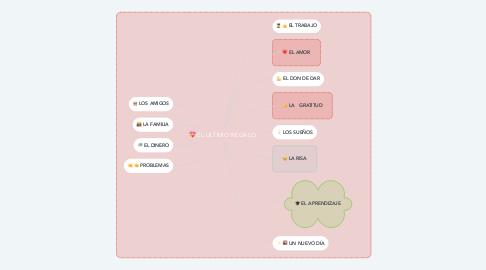 Mind Map: EL ULTIMO REGALO