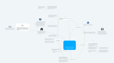 Mind Map: International-mindedness and the new MYP Language Acquisition Guide