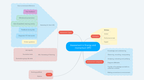 Mind Map: Assessment in Energy and momentum SPH