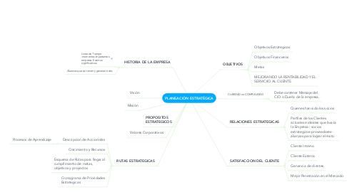 Mind Map: PLANEACIÒN ESTRATÉGICA