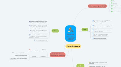 Mind Map: Tipos de Procesos, COGEP