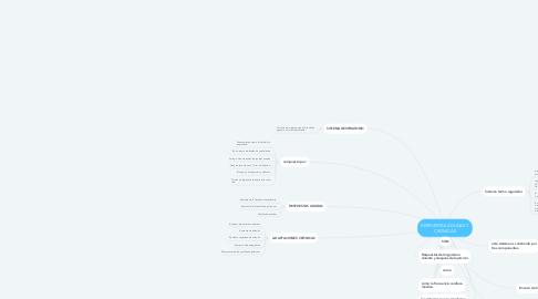 Mind Map: RESPUESTAS AGUDAS Y CRONICAS