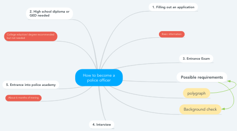 Mind Map: How to become a police officer