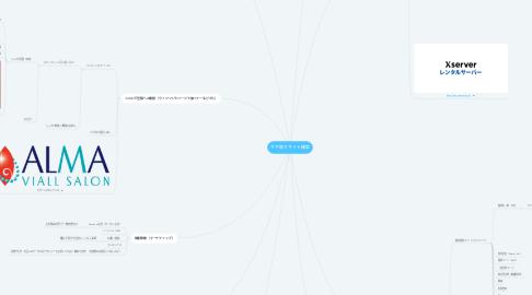 Mind Map: サヤ取りサイト構築