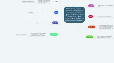 Mind Map: VIRUS: Es un programa malicioso o malware que contamina el sistema operativo de los sistemas electrónicos como computadores o teléfonos inteligentes (smartphones).