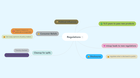 Mind Map: Regulations