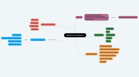 Mind Map: Hipótesis de investigación
