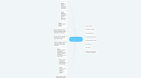 Mind Map: Métodos del proceso e investigación científica