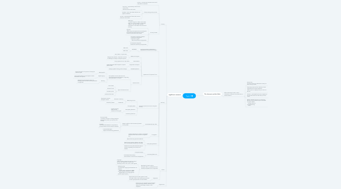 Mind Map: Topic 9
