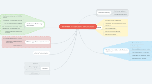 Mind Map: CHAPTER 2: E-commerce Infrastructure