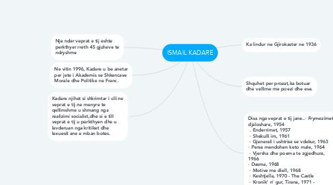 Mind Map: ISMAIL KADARE