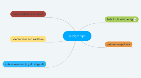 Mind Map: budget tips