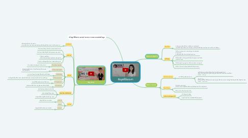 Mind Map: ข้อมูลที่มีคุณค่า