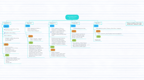 Mind Map: Plan perfect look 25.11-29.11