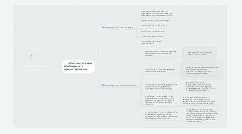 Mind Map: Образ профессии - учитель