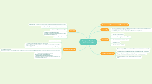 Mind Map: Computer Assisted Instruction : CAI