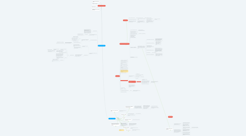 Mind Map: ASSETTO ISTITUZIONALE