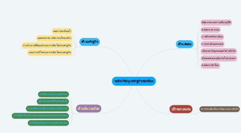 Mind Map: หลักปรัชญาเศรฐกิจพอเพียง