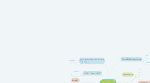 Mind Map: Saxion zero waste
