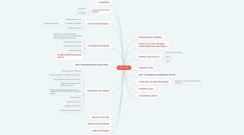 Mind Map: SOFTVER