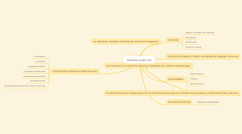 Mind Map: Sistema endocrino