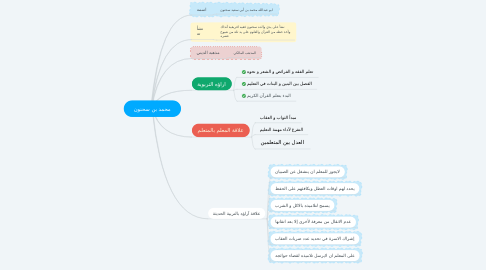 Mind Map: محمد بن سحنون